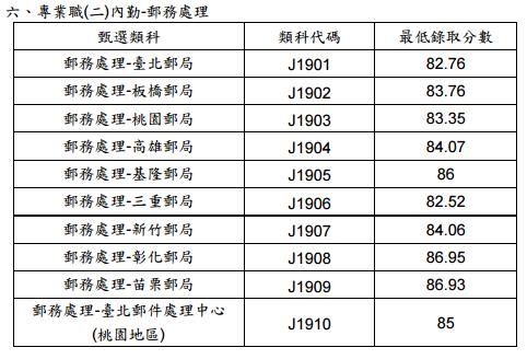2016年105年中華郵政複試放榜/中華郵政初試/中華郵政口試/中華郵政面試/中華郵政最低錄取分數