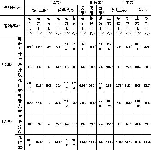 國家考試任用計畫表 (電類、機械、土木).bmp