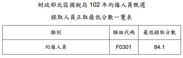 102年財政部國稅局約僱人員最低錄取分數