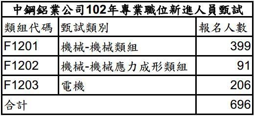 102年中鋼鋁業報名人數