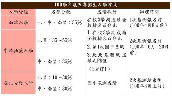 五專入學.JPG