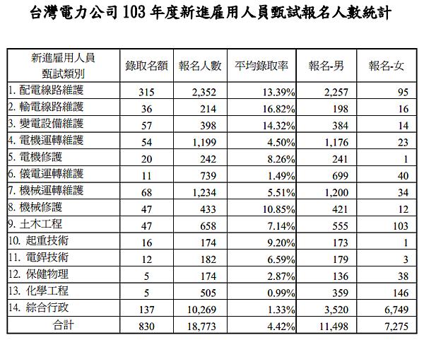 台電雇員103年報名人數及平均錄取率