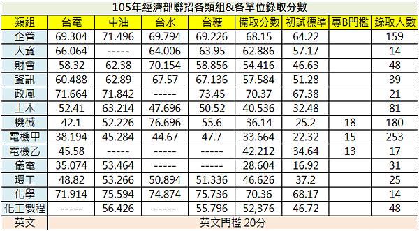 105年經濟部聯招最低錄取分數