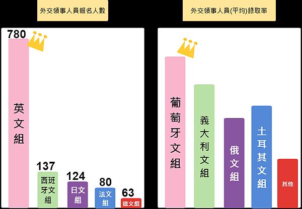 外交特考/外交官/外交特考錄取率/外交官錄取率