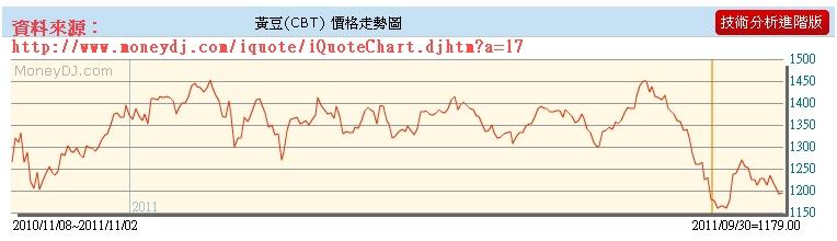 黃豆價格走勢圖.jpg