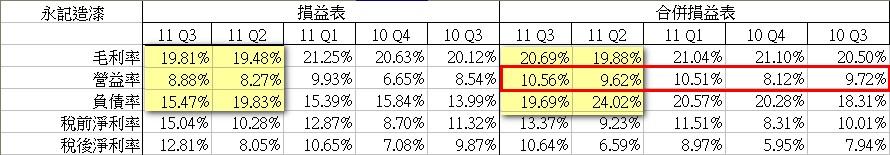 1_毛利率營益率.jpg