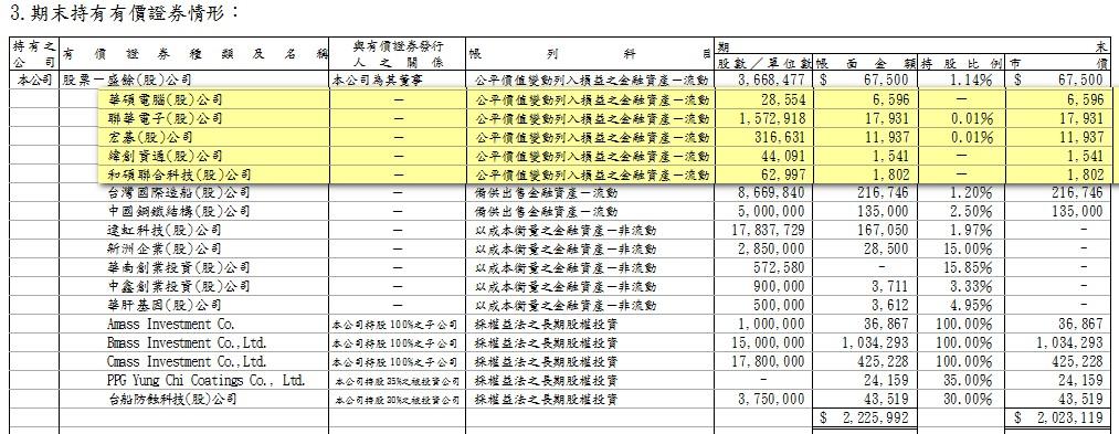 14_持有有價證券.jpg