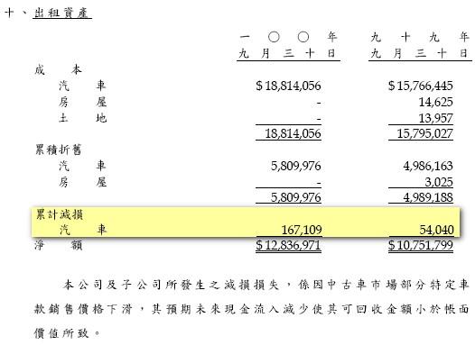 10_出租資產減損.jpg