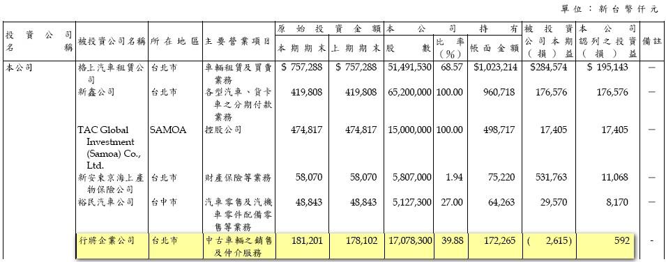 12_轉投資獲利明細.jpg