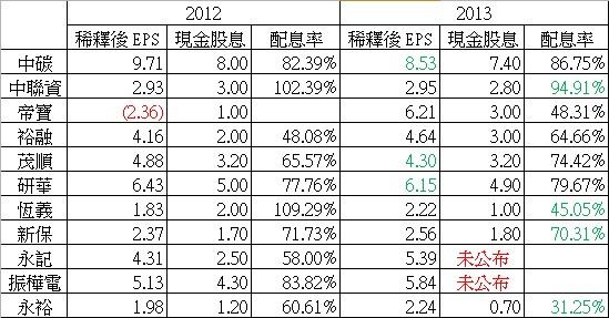 2013配息率比較