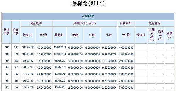 振樺電股利