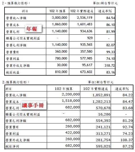 2013茂順預算達成率
