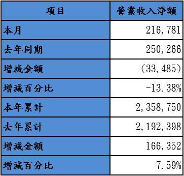 20141110振樺電.png