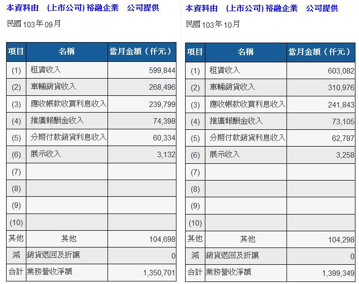 201410裕融營收來源