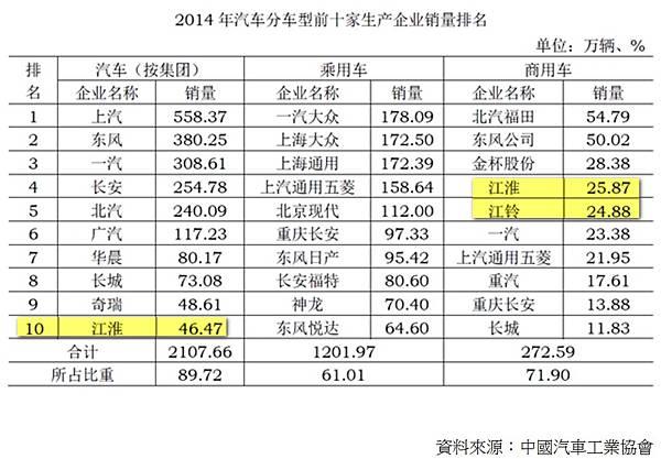 2014中國汽車銷售.jpg