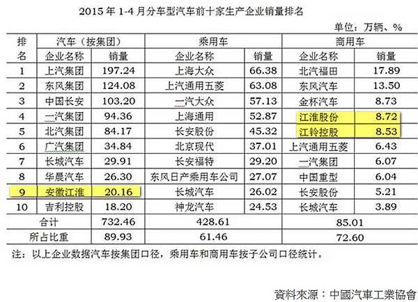 2015前四月份中國汽車銷售.jpg