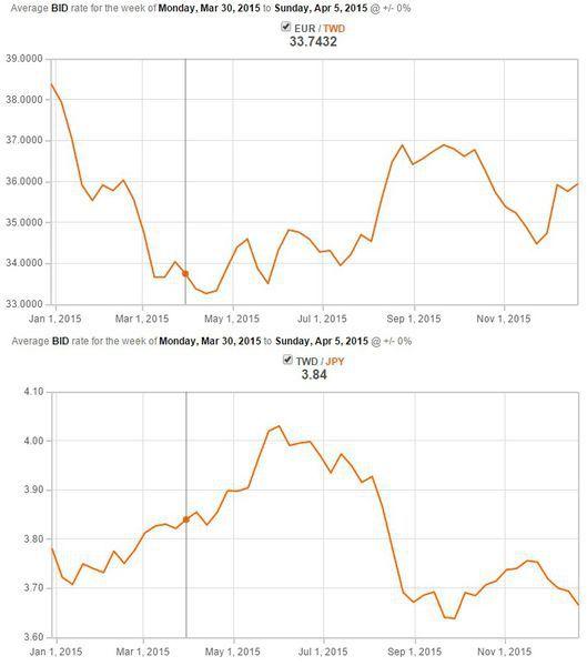 新台幣對毆元及日圓匯率.jpg
