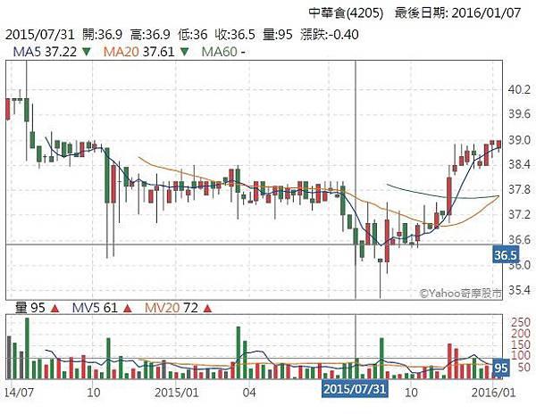 中華食K線圖.jpg