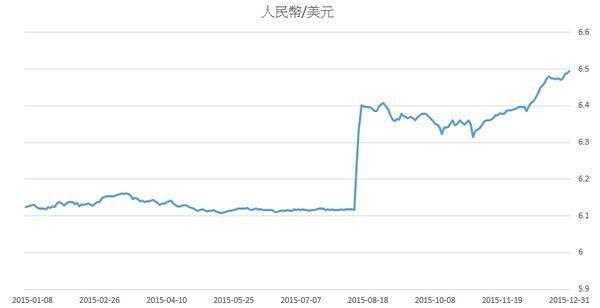 人民幣兌美元匯率.jpg