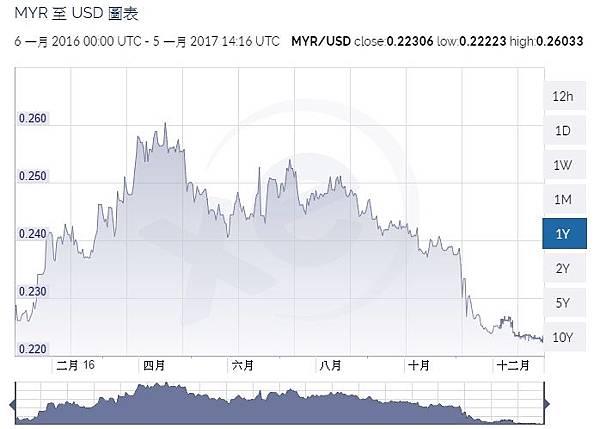 MYR_USD.jpg