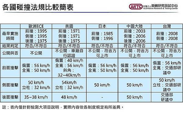 各國碰撞法規比較簡表.jpg