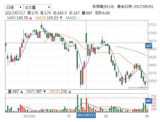 振樺電股價走勢.png