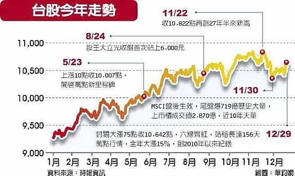2017台股今年走勢.jpg