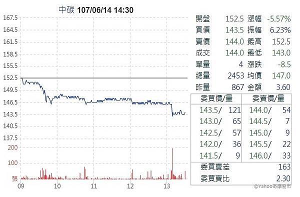 20180614中碳股價走勢.jpg