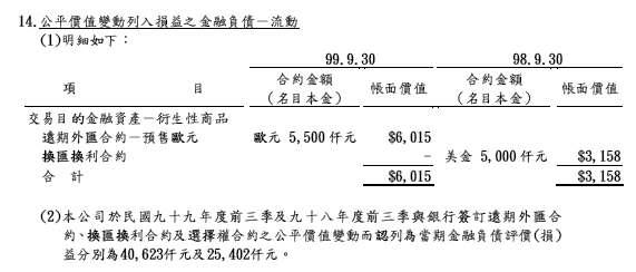 堤維西金融負債.JPG