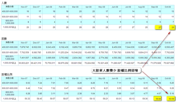 200810帝寶股權分佈圖.jpg