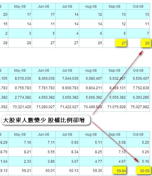 200810帝寶股權分佈圖detail.jpg
