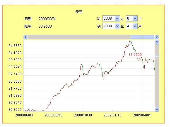 200806_200904台幣兌美元匯率