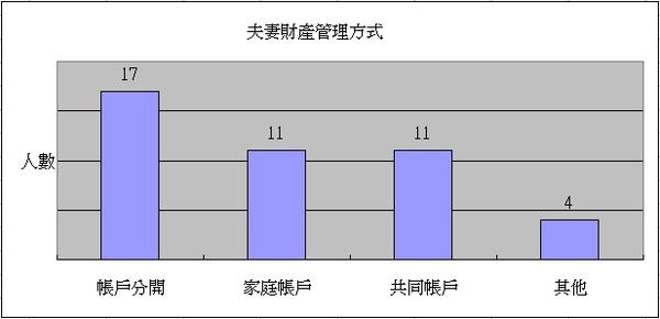 夫妻財產管理方式統計