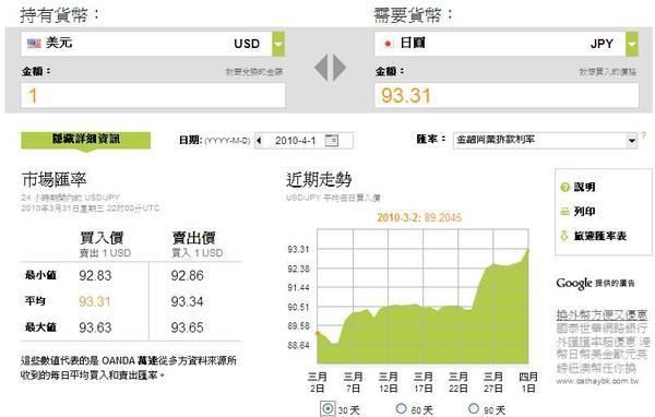 20100401美元兌日圓