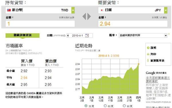 20100401新台幣兌日圓單月走勢.jpg