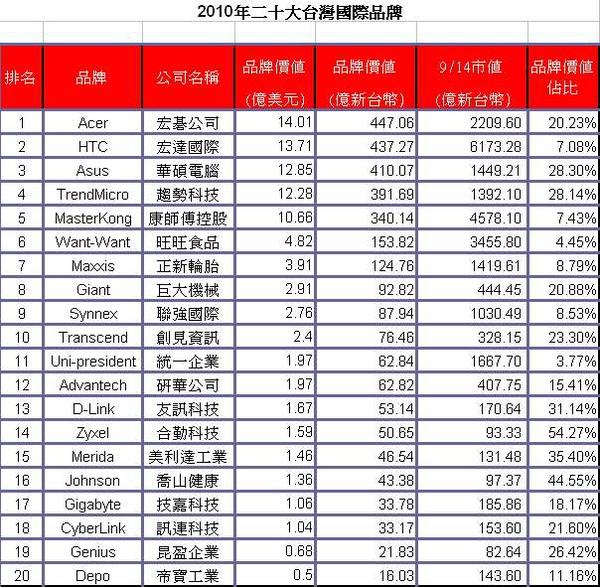 2010台灣二十大國際品牌
