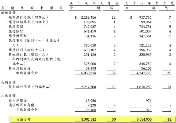 負債額度巨增.jpg