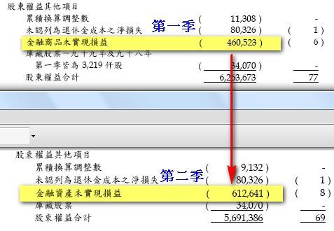 m_金融資產未實現損益.jpg