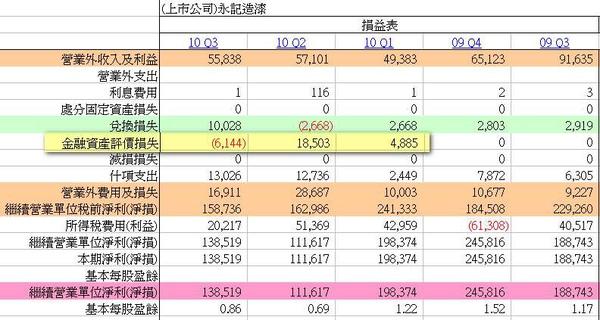 金融資產評價損失減少.JPG