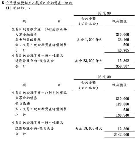 堤維西金融資產.JPG