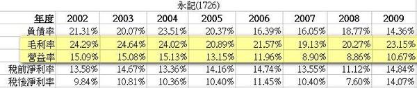歷年毛利率.JPG
