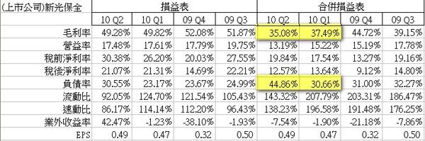 c_毛利率及負債率變化.jpg