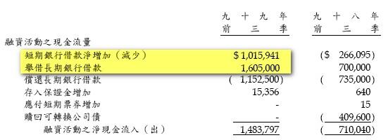 負債額度巨增_現金流量表.jpg