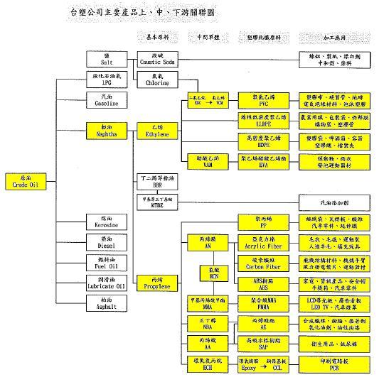 台塑公司產品關聯圖.jpg