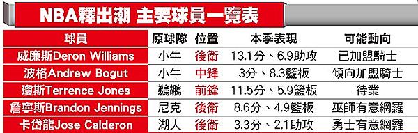 球員釋出潮|天下現金網|九州娛樂城|TS778.NET