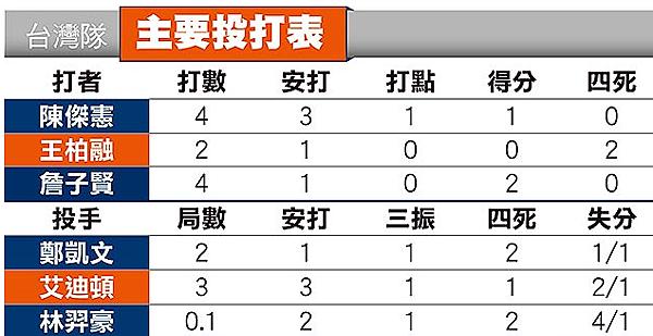 陳傑憲猛打吸睛|天下現金網|九州娛樂城|TS778.NET
