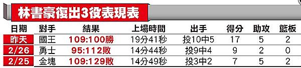 終止16連敗 籃網第10勝|天下現金網|九州娛樂城|TS778.NET