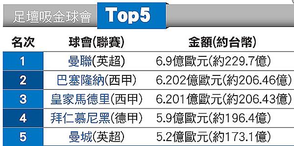 曼聯擠下皇馬|天下現金網|九州娛樂城|TS778.NET