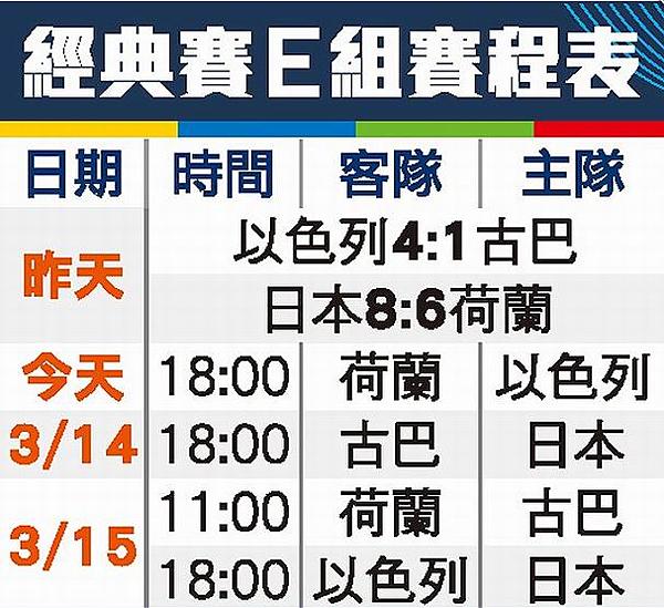中田翔灌5打點 突破僵局剋荷蘭 日本險勝|天下現金網|九州娛樂城|TS778.NET