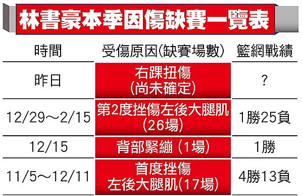 跛豪傷退 籃網輸小牛|天下現金網|九州娛樂城|TS778.NET